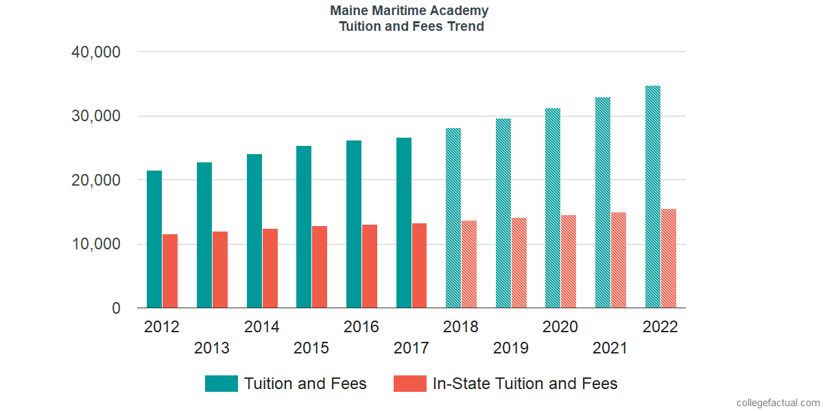 Tuition and Fees Trends at Maine Maritime Academy