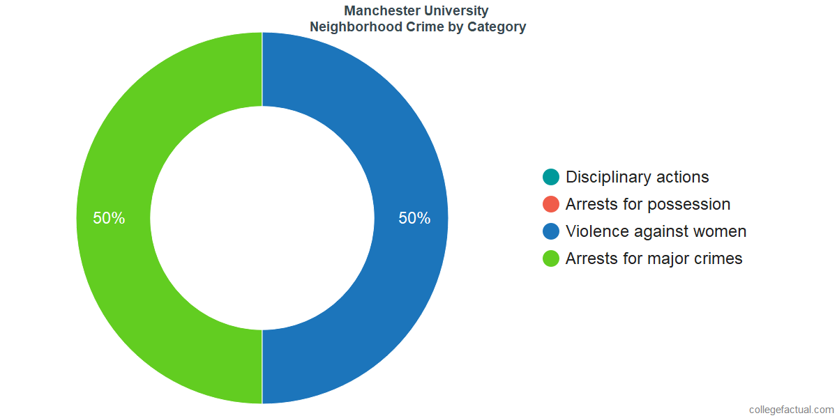 North Manchester Neighborhood Crime and Safety Incidents at Manchester University by Category