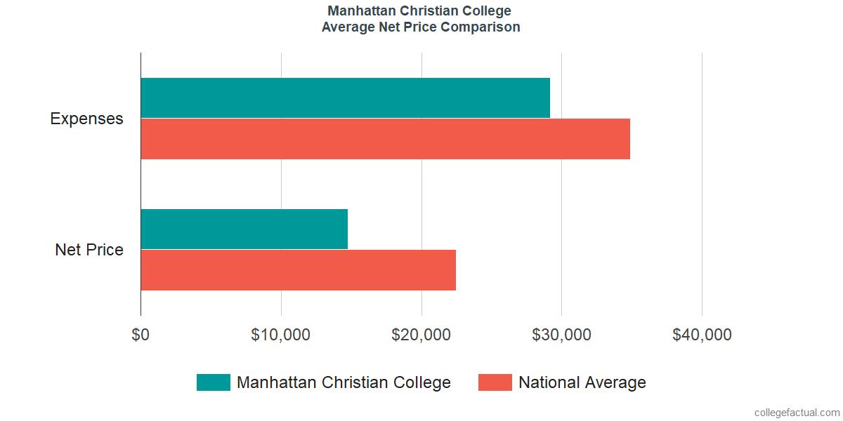 Net Price Comparisons at Manhattan Christian College
