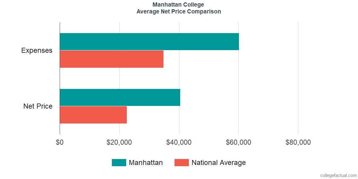 Net Price Comparisons at Manhattan College