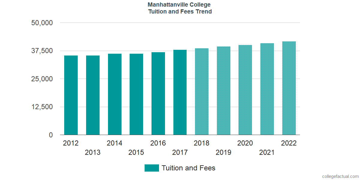 Tuition and Fees Trends at Manhattanville College