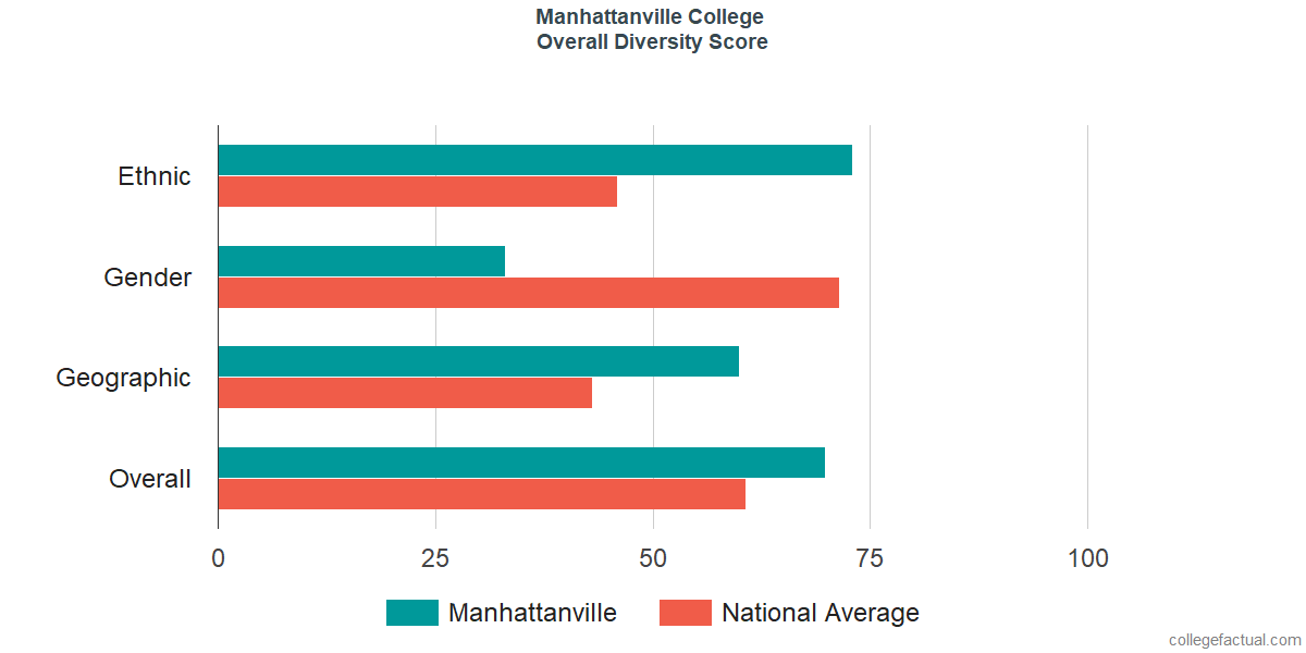 Overall Diversity at Manhattanville College