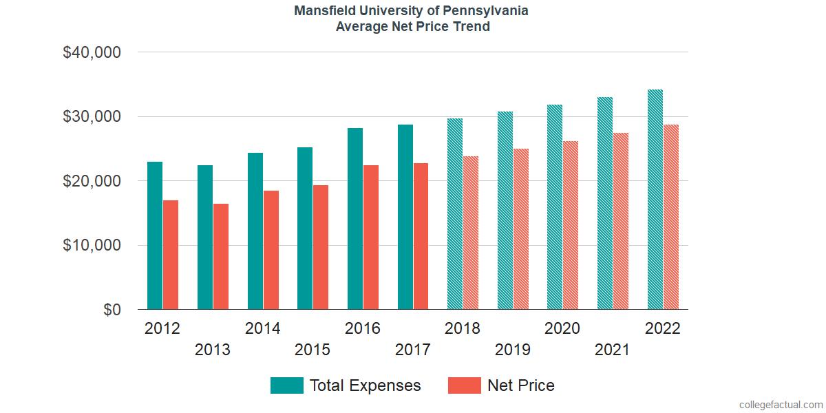 Net Price Trends at Mansfield University of Pennsylvania