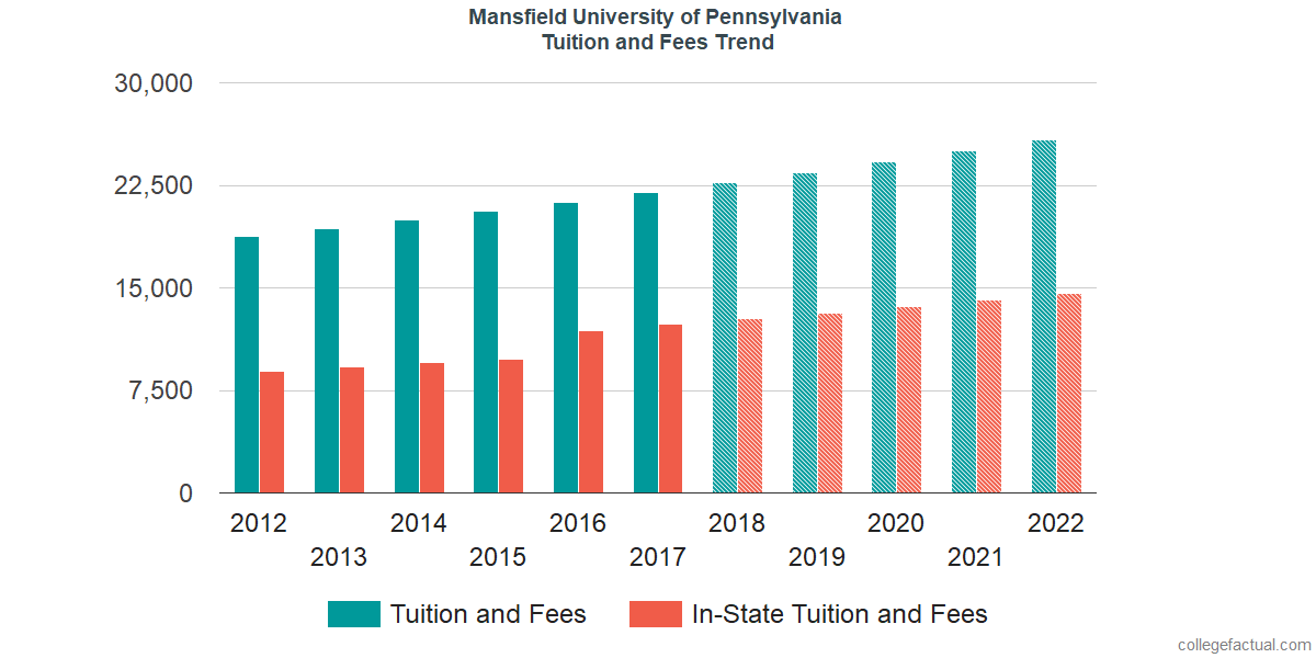 Tuition and Fees Trends at Mansfield University of Pennsylvania