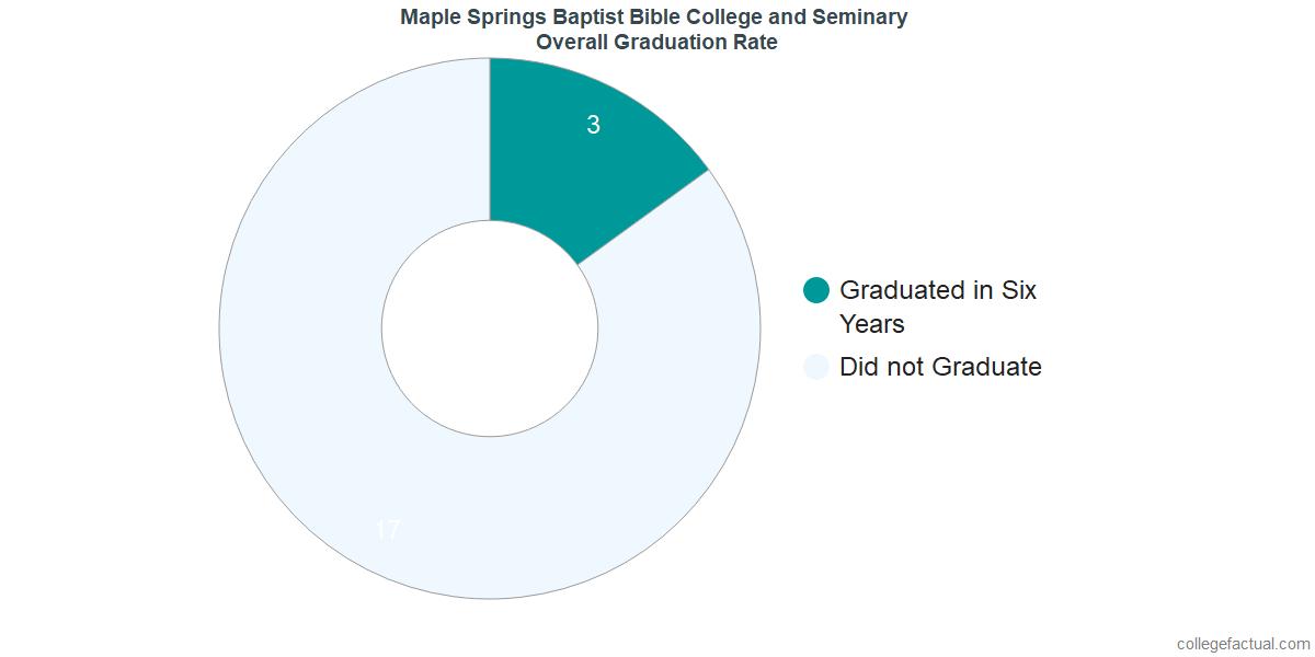 Maple Springs Baptist Bible College and SeminaryUndergraduate Graduation Rate