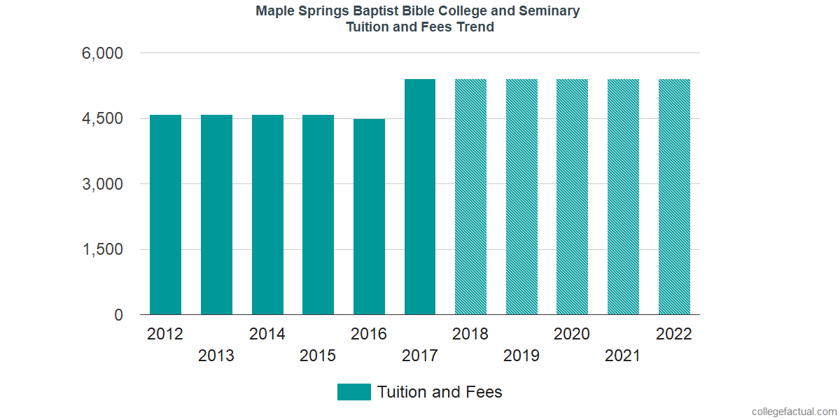 Tuition and Fees Trends at Maple Springs Baptist Bible College and Seminary