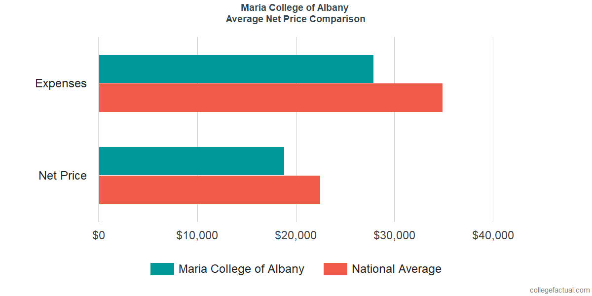 Net Price Comparisons at Maria College of Albany