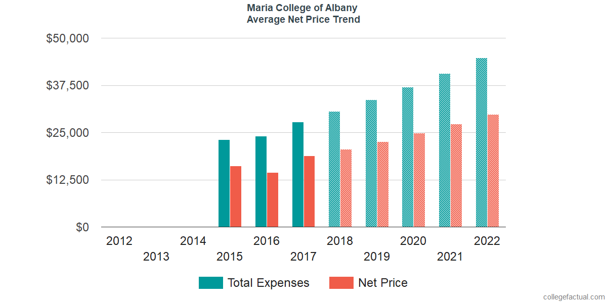 Net Price Trends at Maria College of Albany