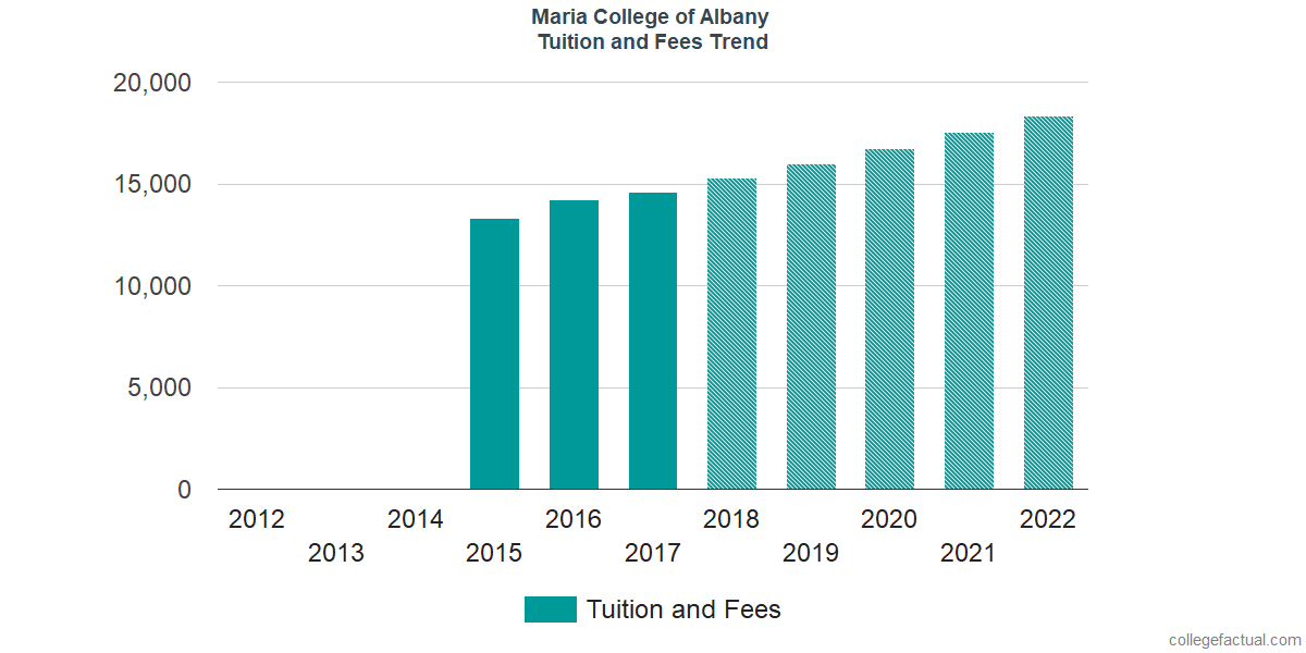 Tuition and Fees Trends at Maria College of Albany