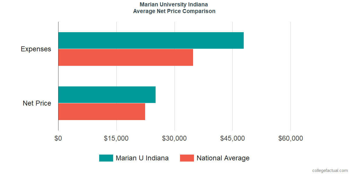 Net Price Comparisons at Marian University