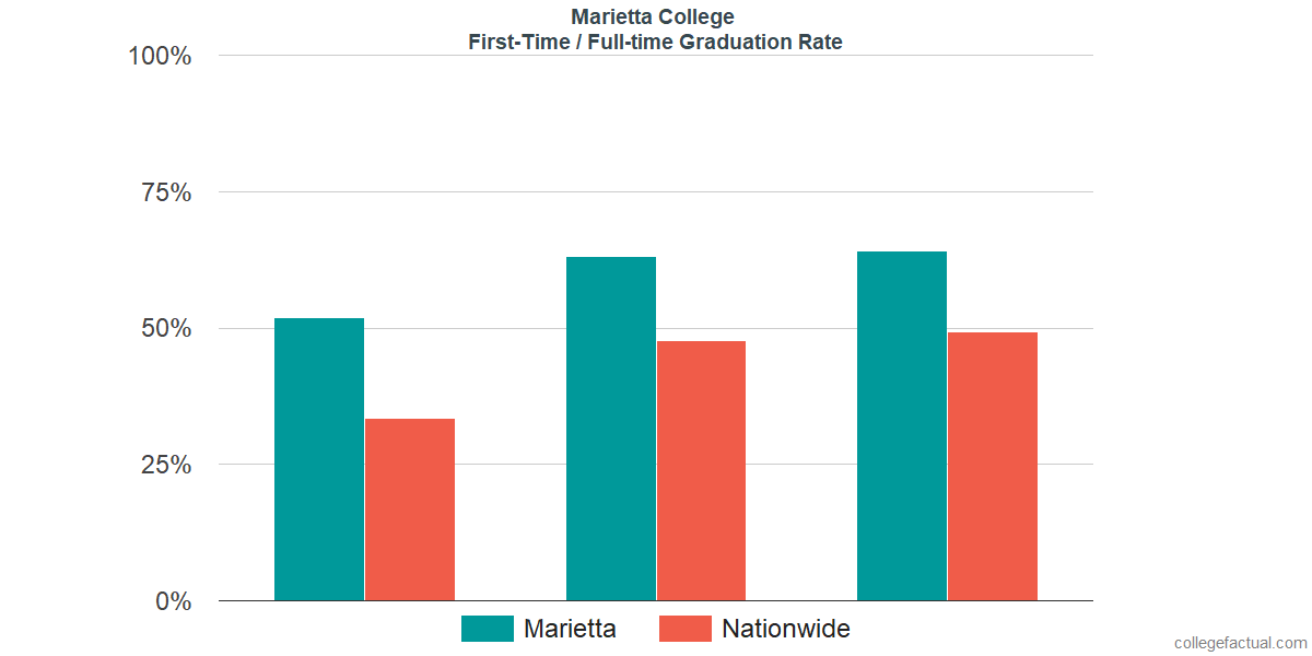Graduation rates for first-time / full-time students at Marietta College