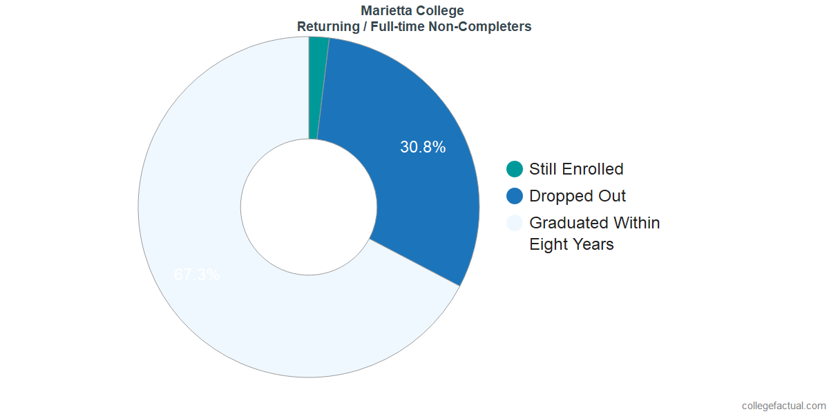 Non-completion rates for returning / full-time students at Marietta College