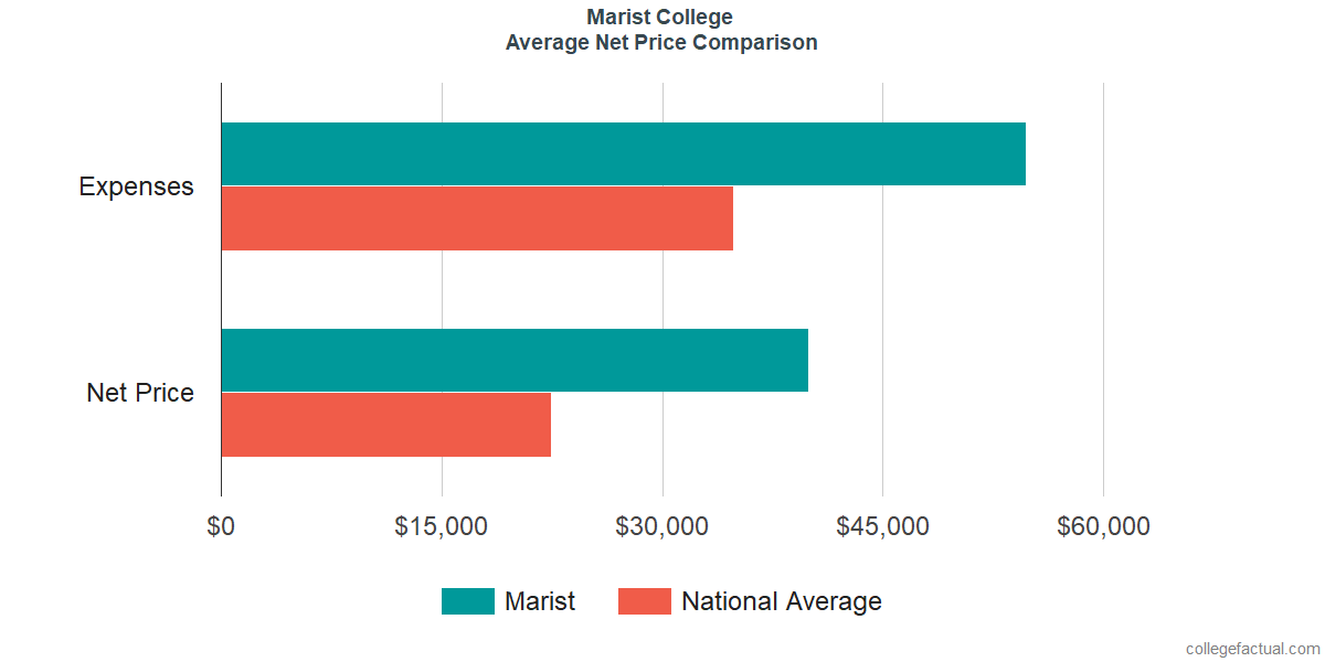 Net Price Comparisons at Marist College