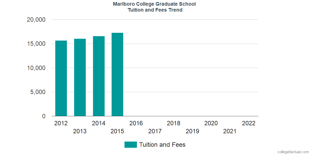 Tuition and Fees Trends at Marlboro College Graduate & Professional Studies