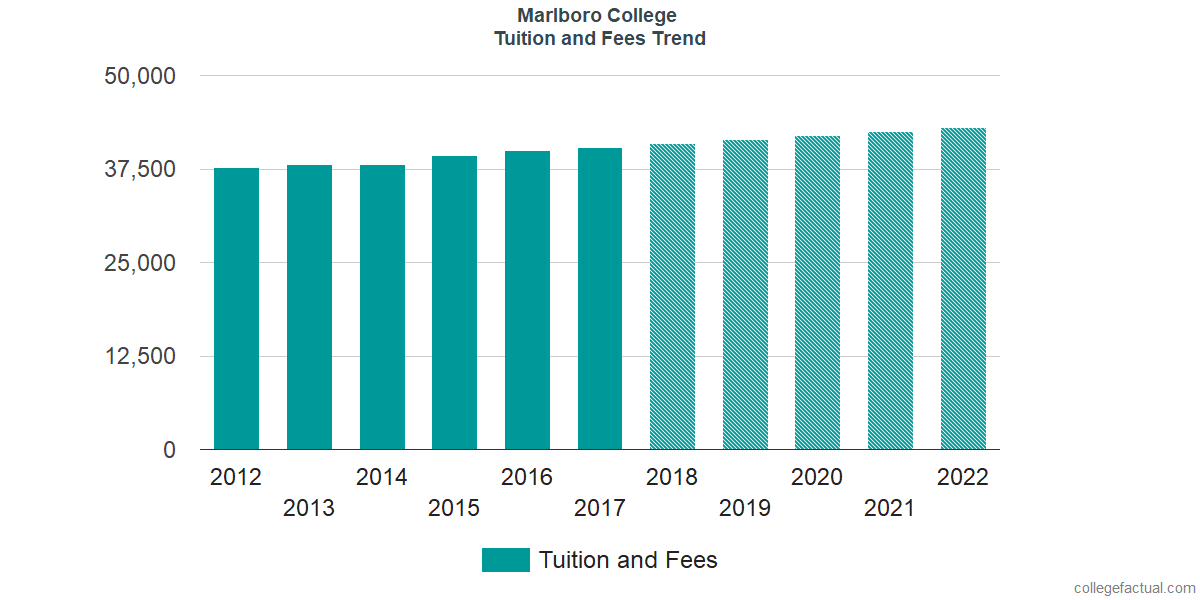 Tuition and Fees Trends at Marlboro College