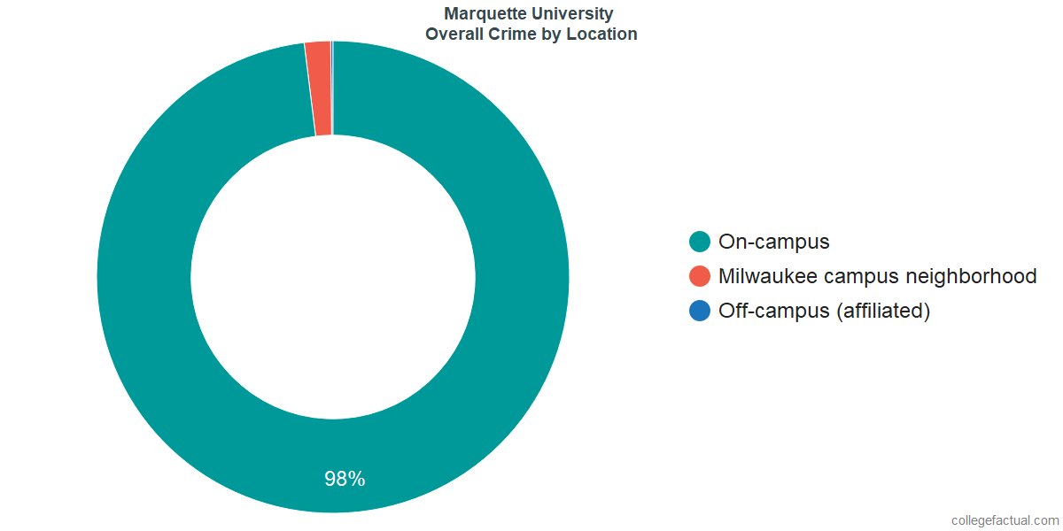 Overall Crime and Safety Incidents at Marquette University by Location