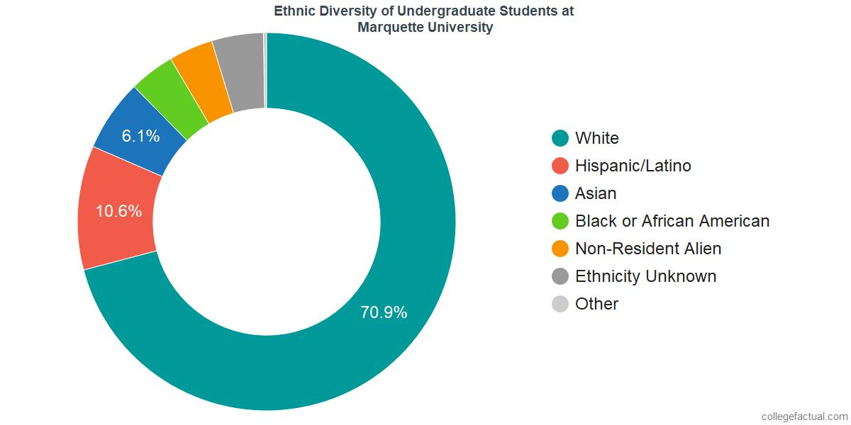 Ethnic Diversity of Undergraduates at Marquette University