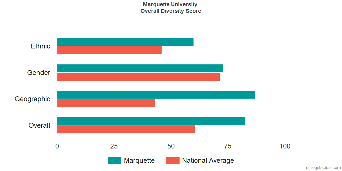Overall Diversity at Marquette University