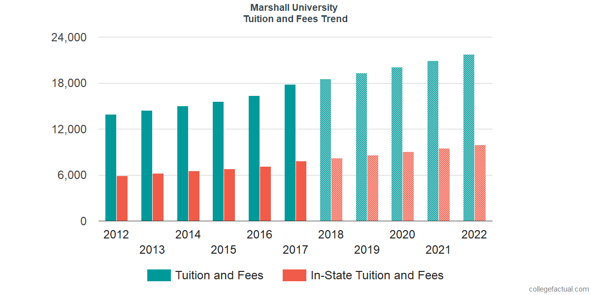 Tuition and Fees Trends at Marshall University