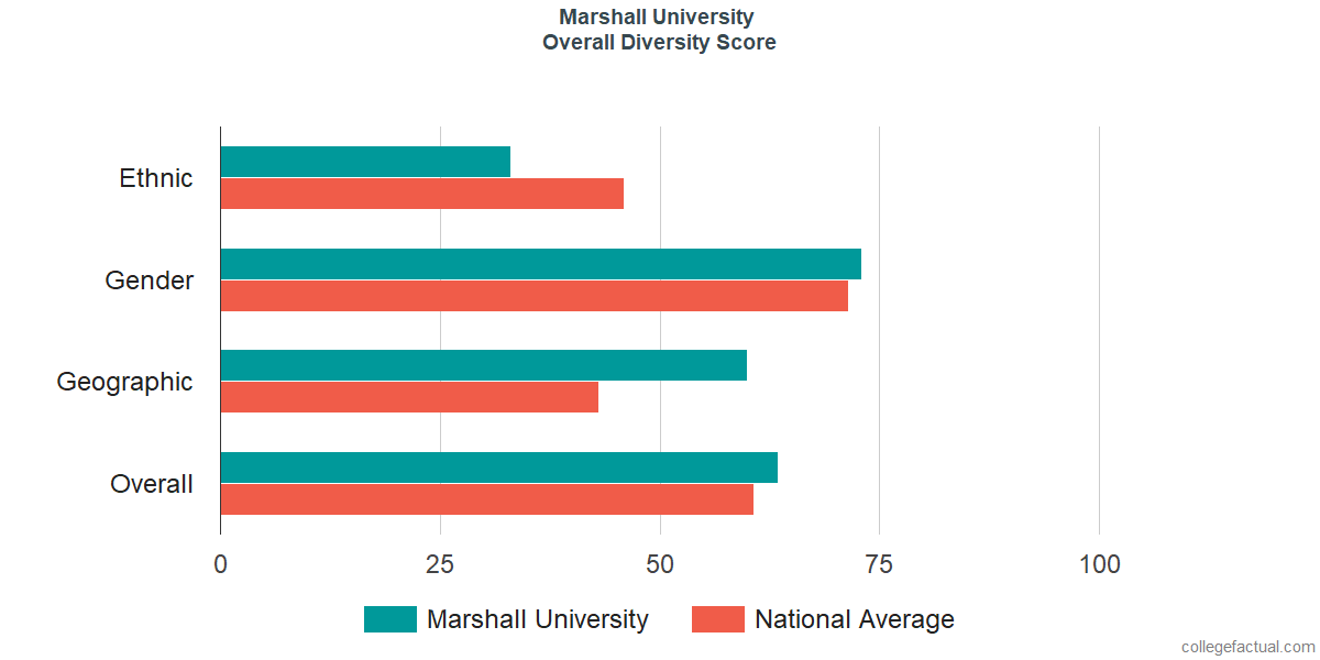 Overall Diversity at Marshall University