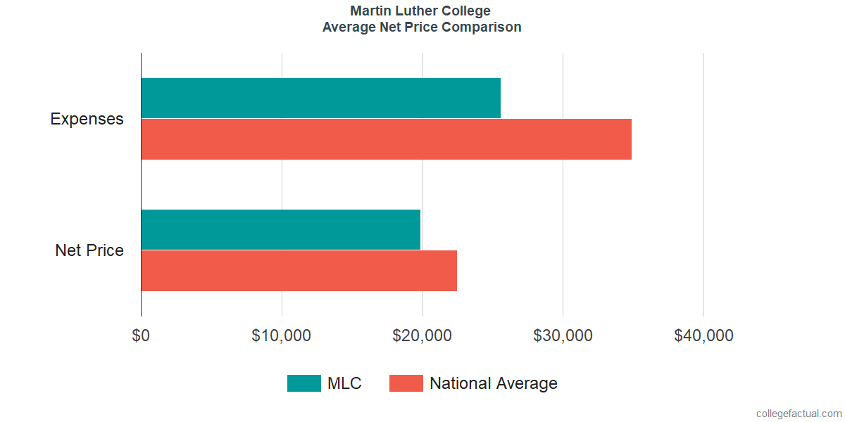 Net Price Comparisons at Martin Luther College
