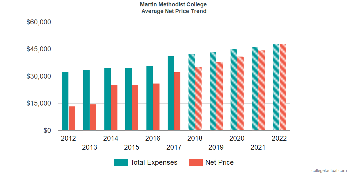 Net Price Trends at Martin Methodist College
