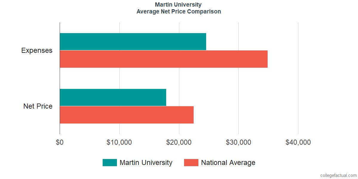 Net Price Comparisons at Martin University
