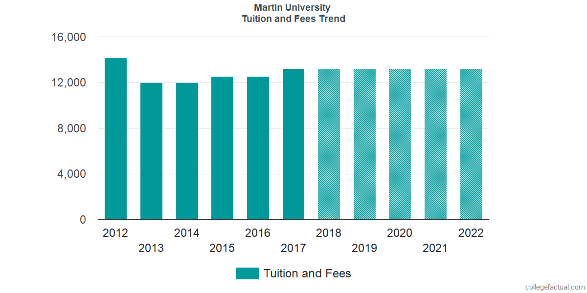Tuition and Fees Trends at Martin University