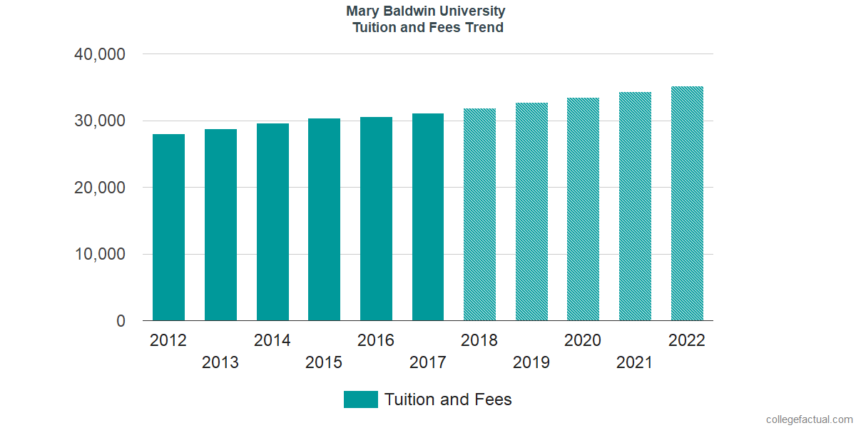 Tuition and Fees Trends at Mary Baldwin University