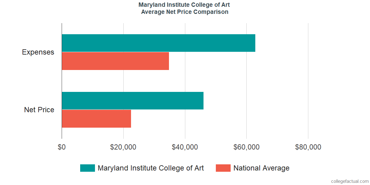 Net Price Comparisons at Maryland Institute College of Art