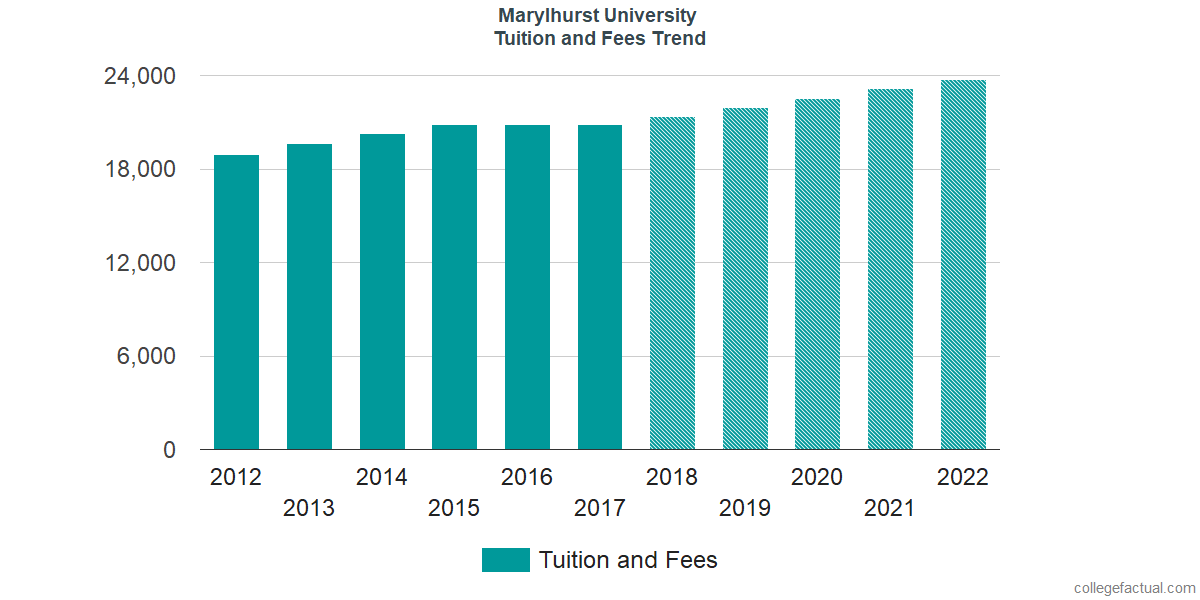 Tuition and Fees Trends at Marylhurst University