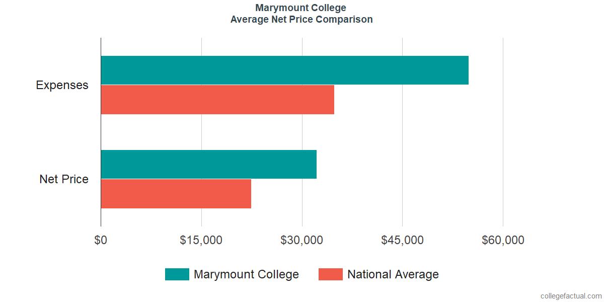 Net Price Comparisons at Marymount California University