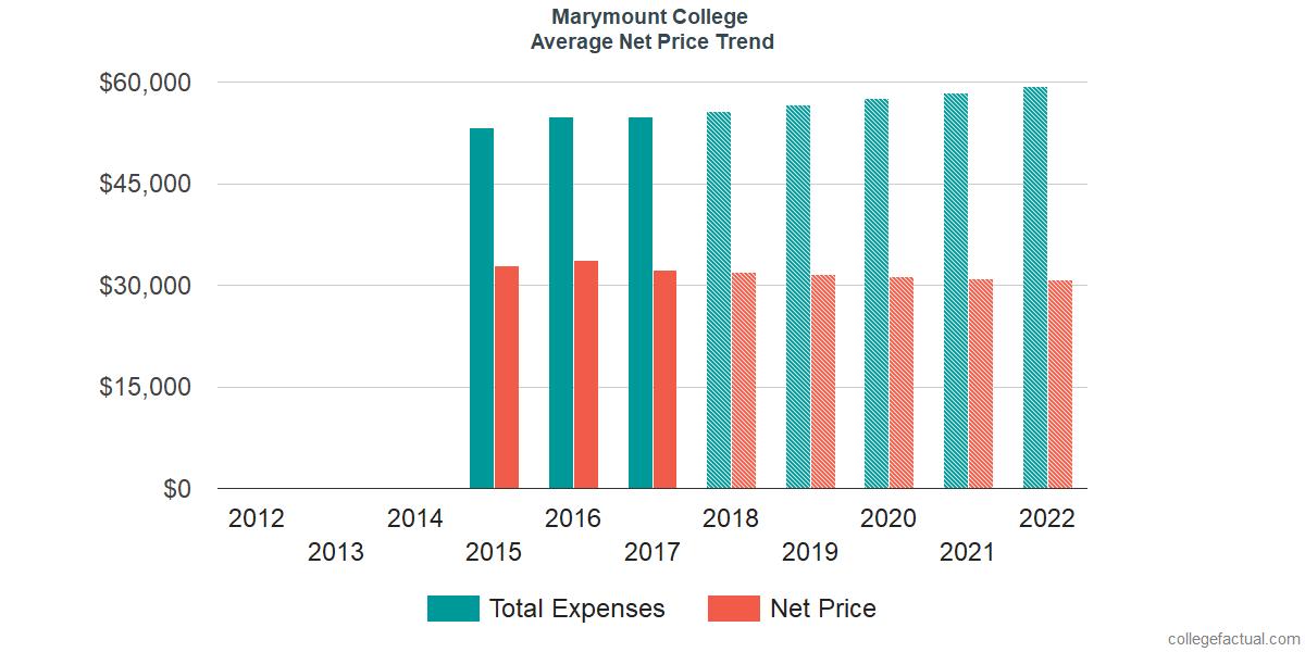 Net Price Trends at Marymount California University