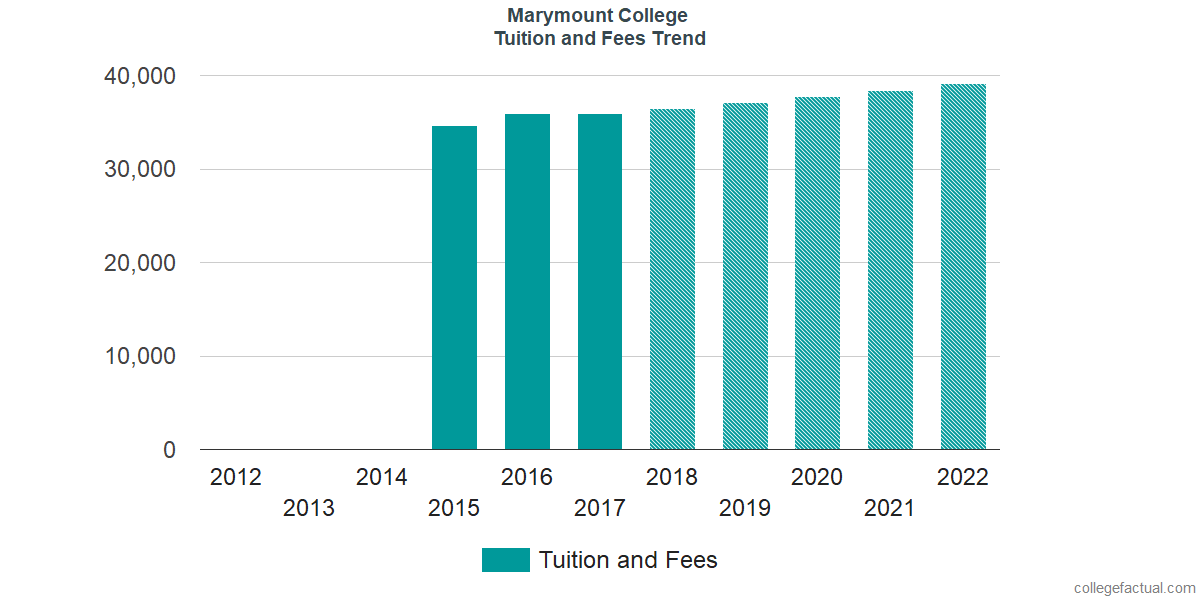 Tuition and Fees Trends at Marymount California University