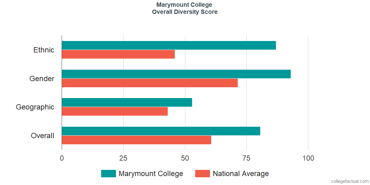 Overall Diversity at Marymount California University