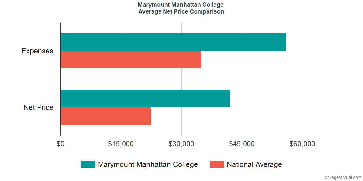 Net Price Comparisons at Marymount Manhattan College