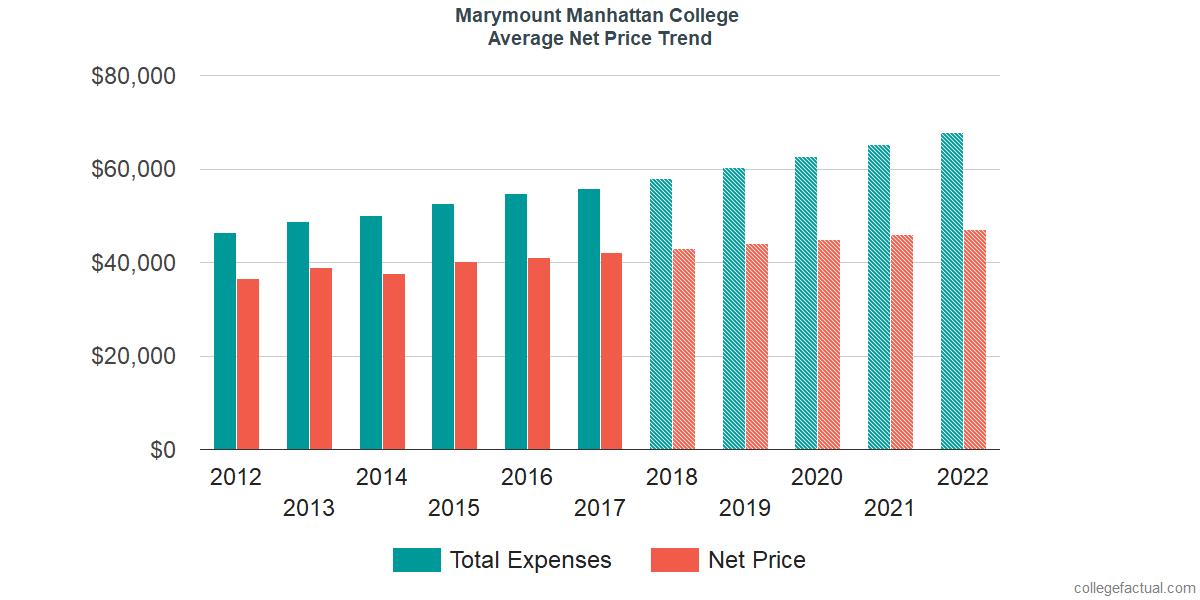 Net Price Trends at Marymount Manhattan College