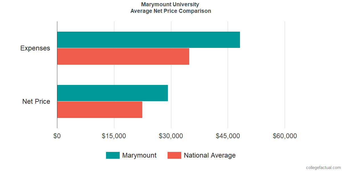 Net Price Comparisons at Marymount University