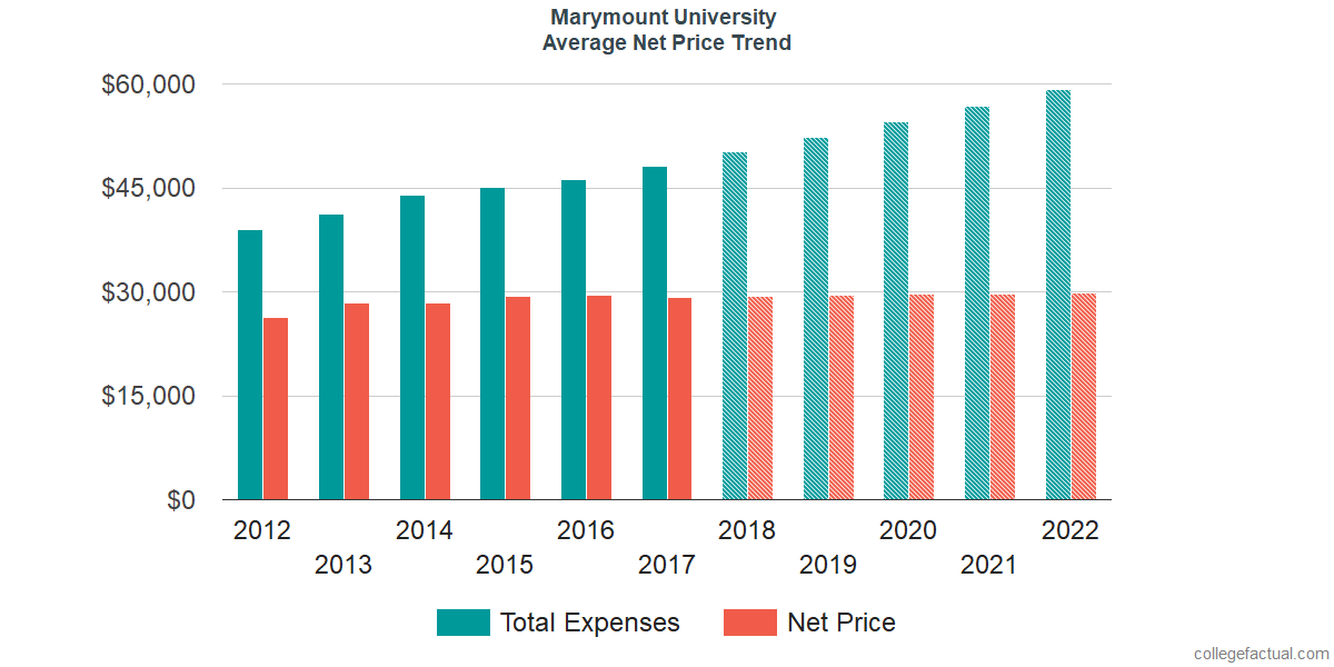 Average Net Price at Marymount University