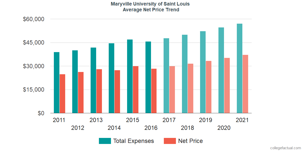 Average Net Price at Maryville University of Saint Louis