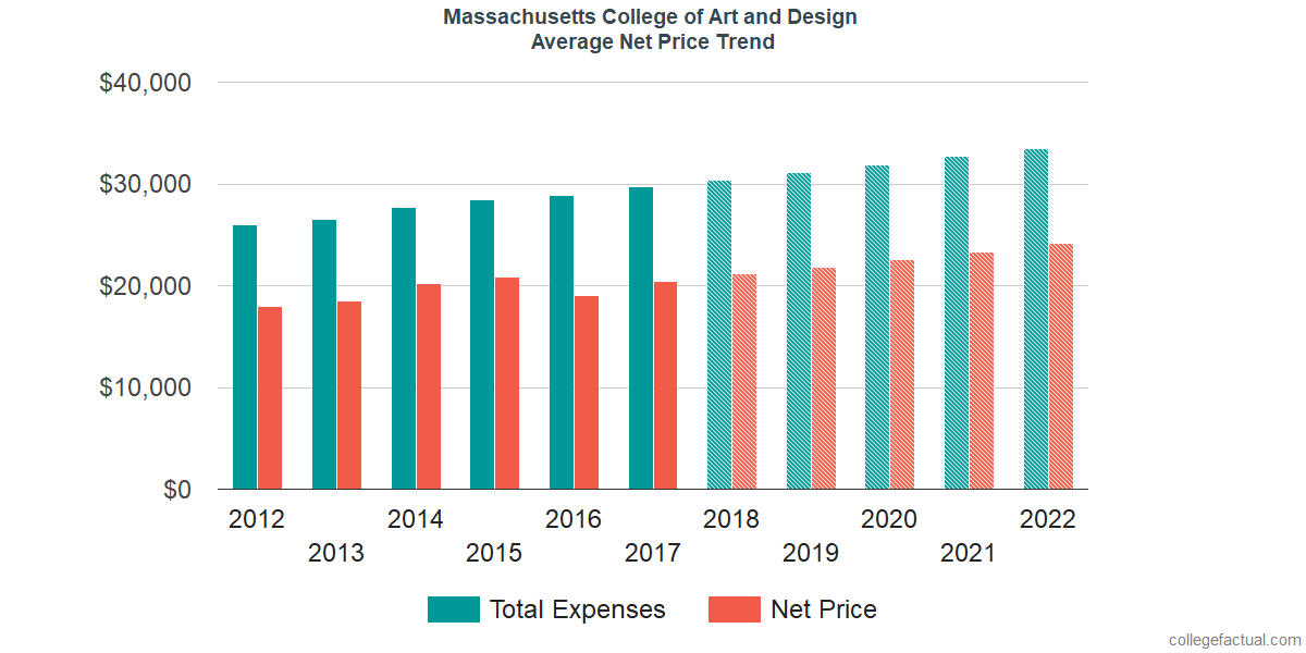 Average Net Price at Massachusetts College of Art and Design
