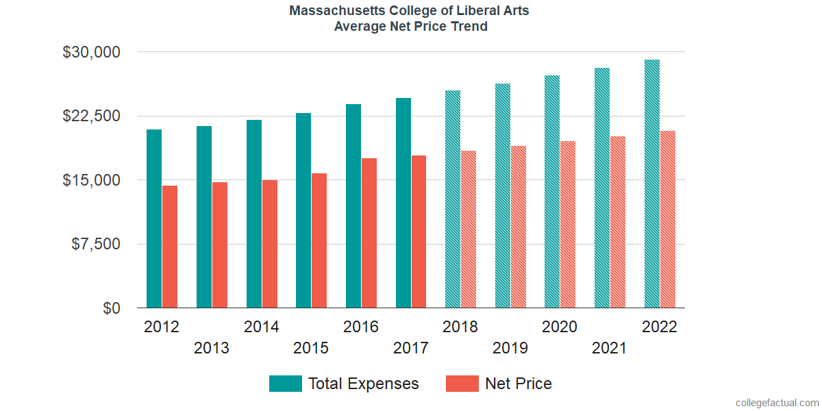 Net Price Trends at Massachusetts College of Liberal Arts