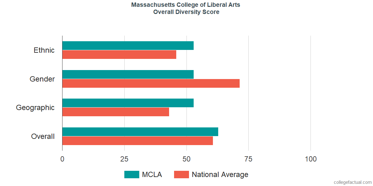 Overall Diversity at Massachusetts College of Liberal Arts