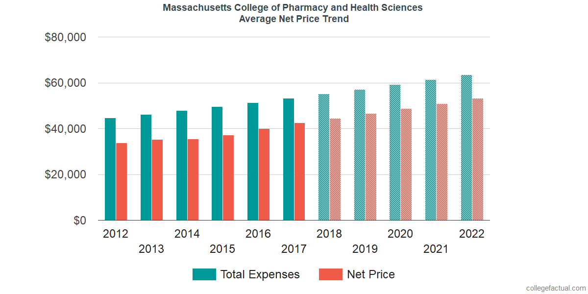 Average Net Price at Massachusetts College of Pharmacy and Health Sciences