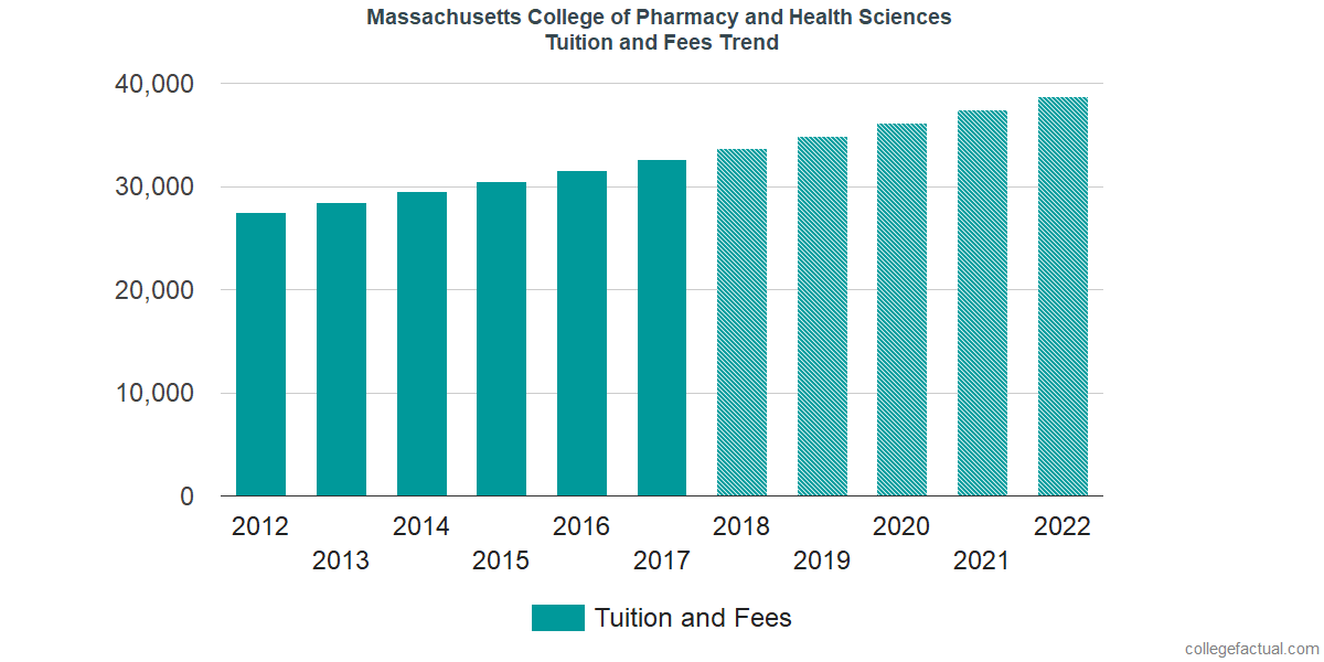 Tuition and Fees Trends at Massachusetts College of Pharmacy and Health Sciences