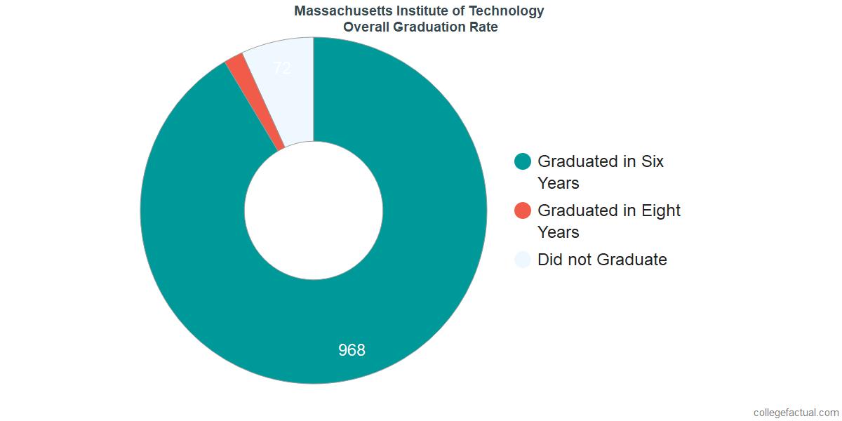 MITUndergraduate Graduation Rate