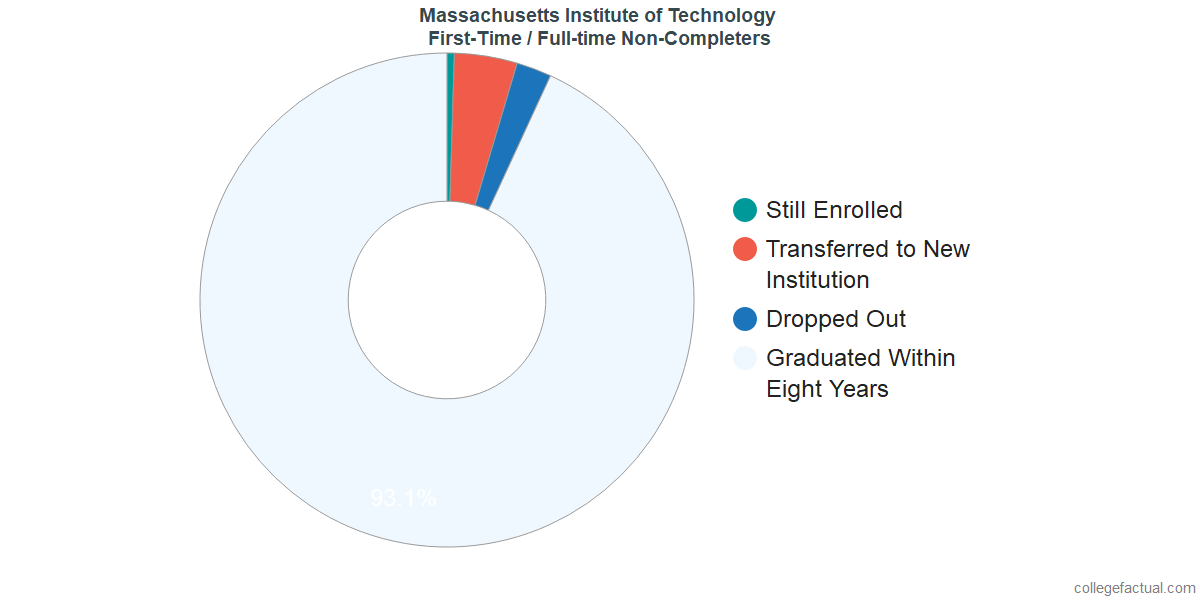 Non-completion rates for first-time / full-time students at Massachusetts Institute of Technology