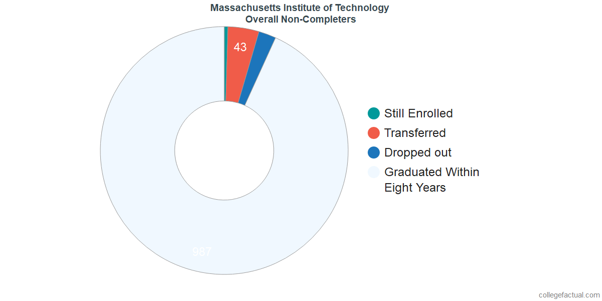 dropouts & other students who failed to graduate from Massachusetts Institute of Technology
