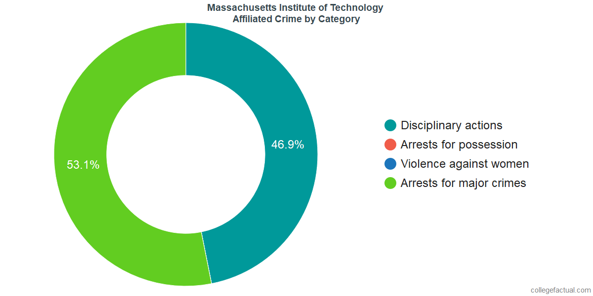 Off-Campus (affiliated) Crime and Safety Incidents at Massachusetts Institute of Technology by Category