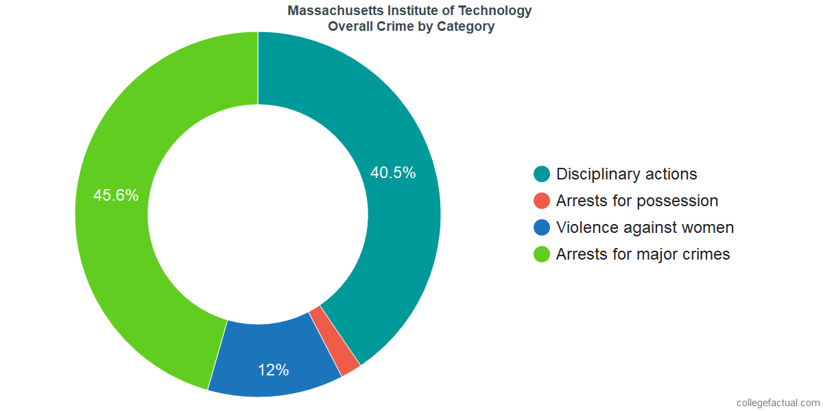 Overall Crime and Safety Incidents at Massachusetts Institute of Technology by Category